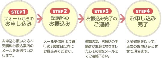 STEP1お申し込み STEP2受講料のお振込み STEP3お振込み完了のご連絡 STEP4お申し込み完了